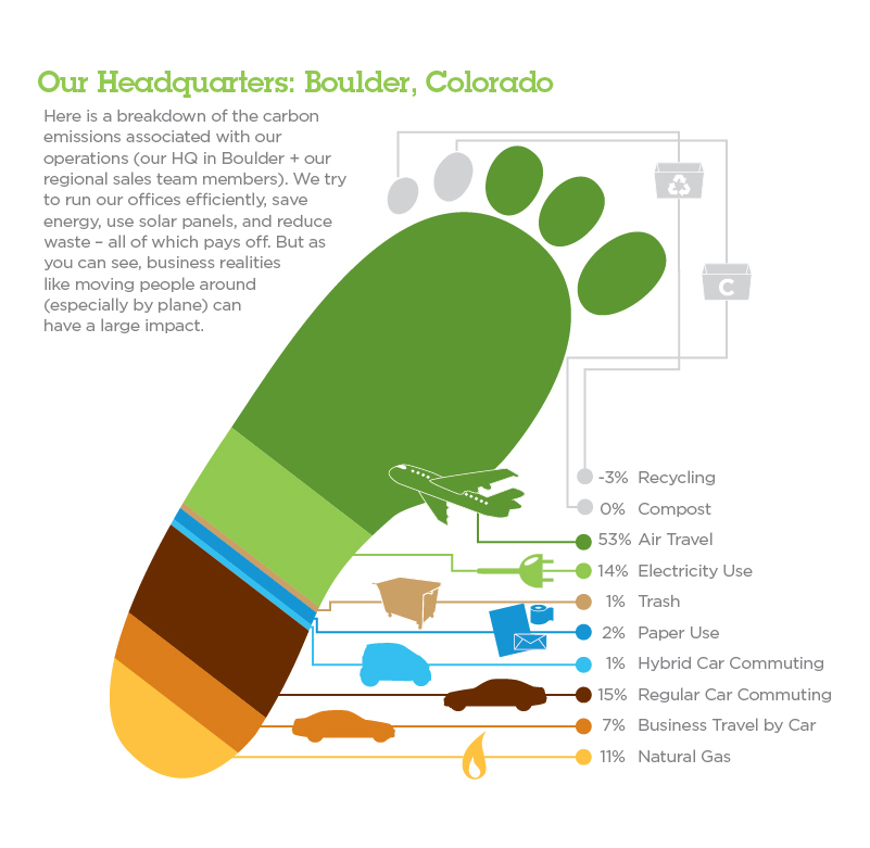 importance of the ecological footprint Read this essay on ecological footprint come browse our large digital warehouse of free sample essays get the knowledge you need in order to pass your classes and more only at termpaperwarehousecom.