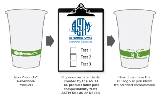 Eco-Products undergo rigorous testing to be certified compostable under ASTM standards