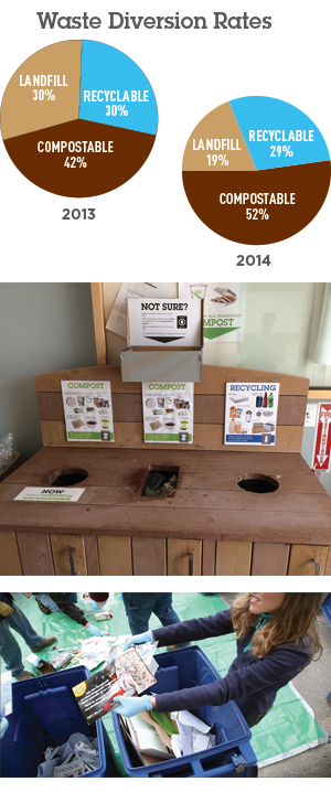 Eco-Products Waste Diversion rates. How we sort waste at HQ.