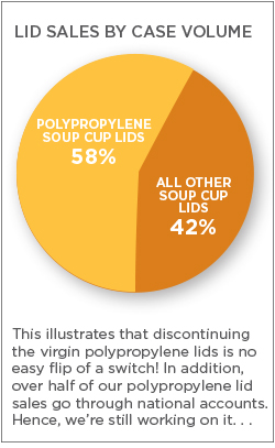 Polypropylene Soup Cup Lid Sales Graph