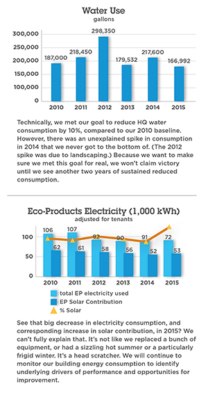 Eco-Products Water & Electricity Graphs