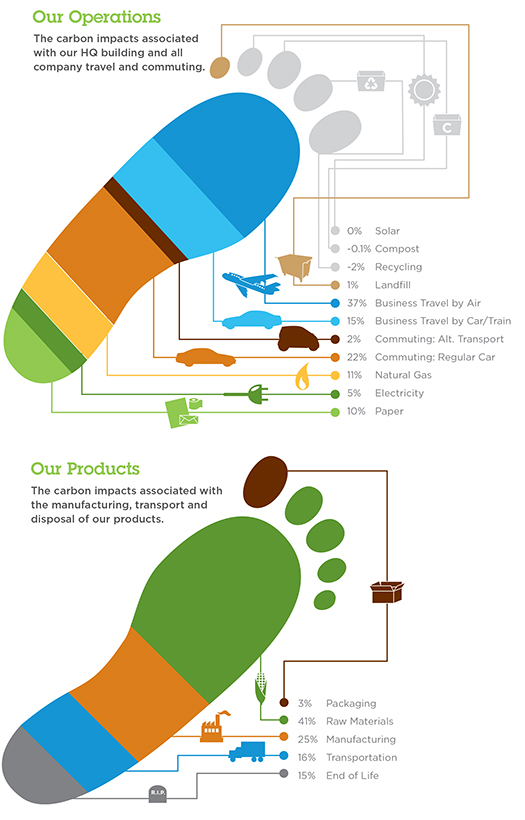 Eco-Products 2016 Carbon Footprints