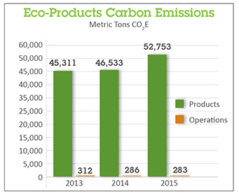 Eco-Products Carbon Emissions 2016 graph