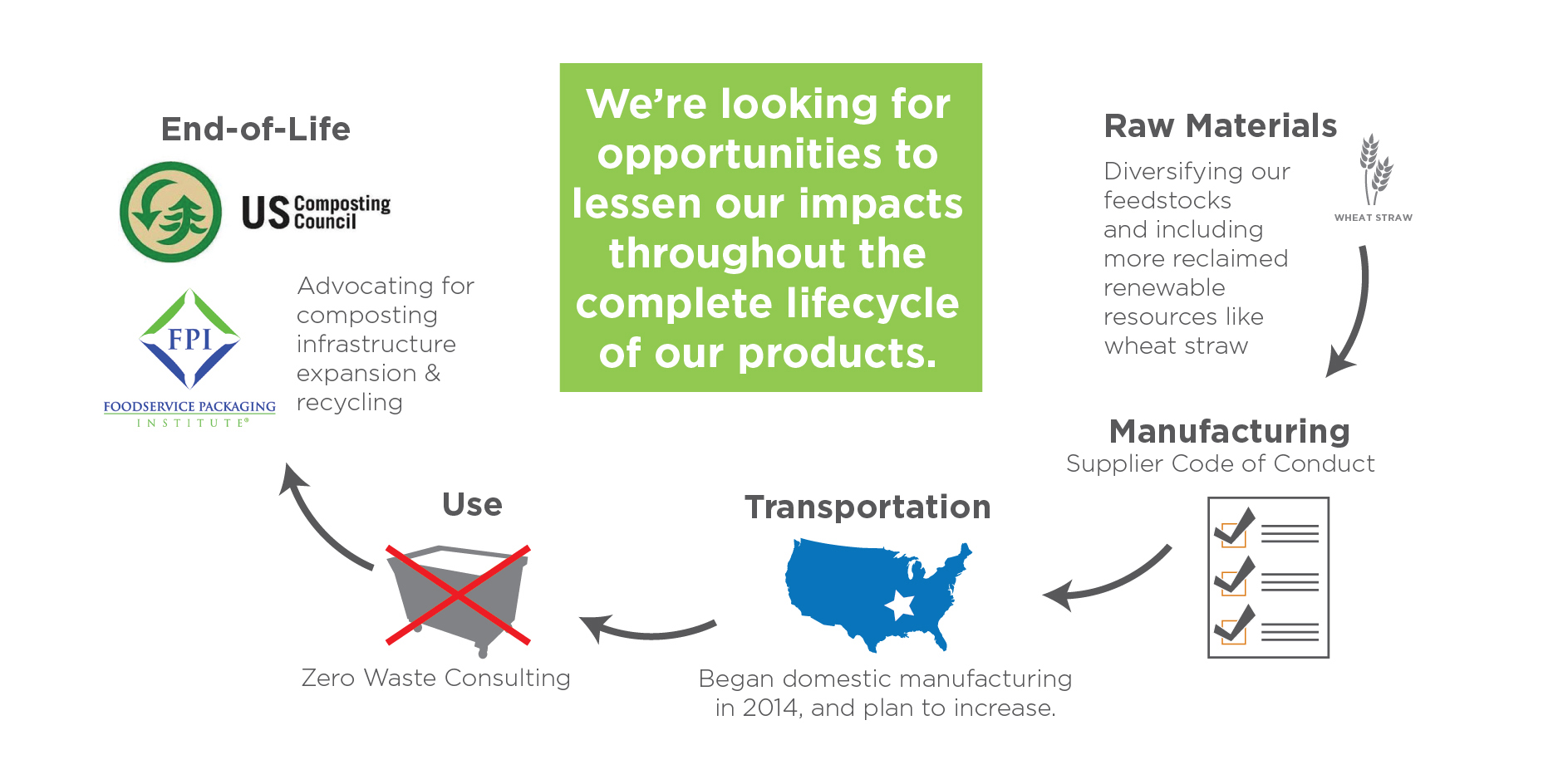 Product Design Opportunities throughout their Lifecycle