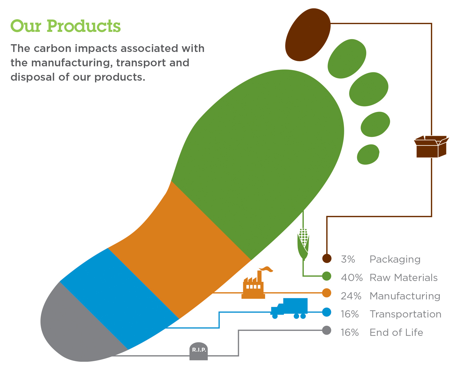 2017 Product Carbon Footprint