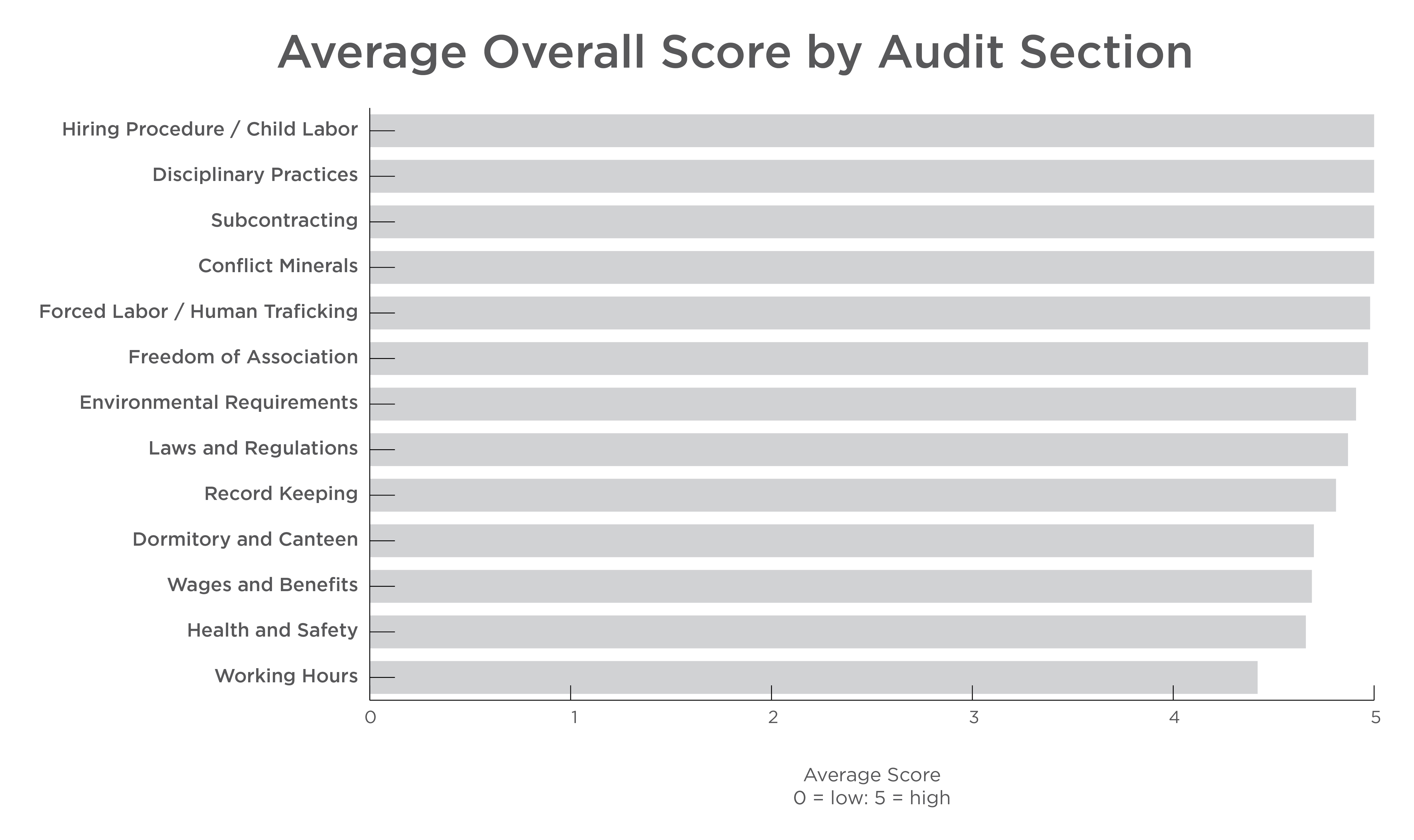 Average Overall Score by Audit Section